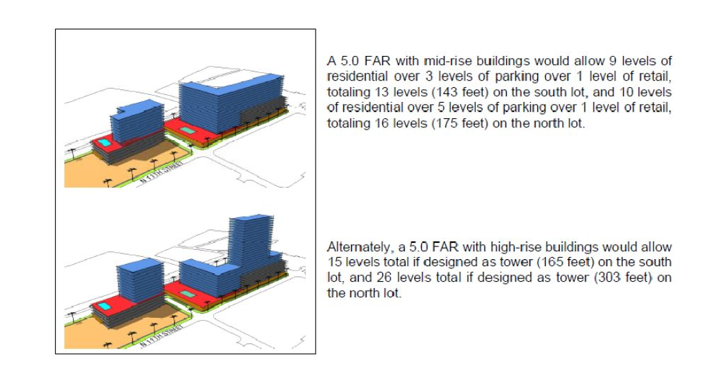 Floorspace area ratio decisions decisions decisions for Floor area ratio