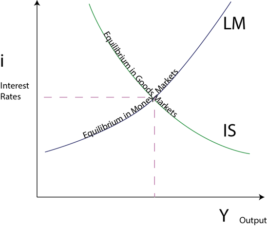 A Simple Post-Keynesian Alternative to IS-LM   Decisions ...